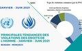 Principales tendances des violations des droits de l'homme – JANVIER A JUIN 2021